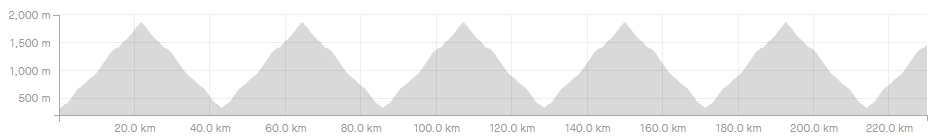 The shape of a good Everesting attempt